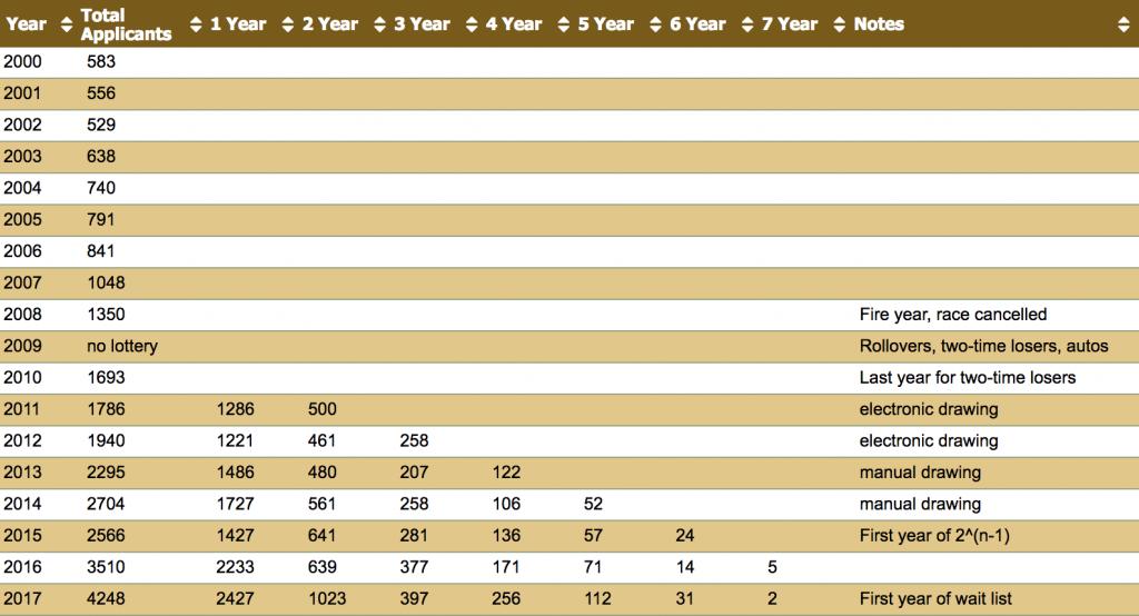 Historická tabuľka lotérie WSER